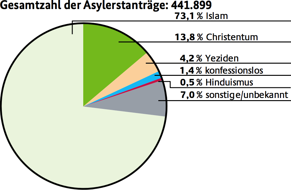 Figure 1: Asylum requests in the year 2015 by religious affiliation , Asyl(Bundesamt für Migration und Flüchtlinge 2016, Asyl).